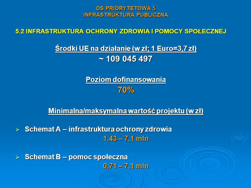 OŚ PRIORYTETOWA 5 INFRASTRUKTURA PUBLICZNA 5.2 INFRASTRUKTURA OCHRONY ZDROWIA I POMOCY SPOŁECZNEJ Środki UE na działanie (w zł; 1 Euro=3,7 zł) ~ 109 0