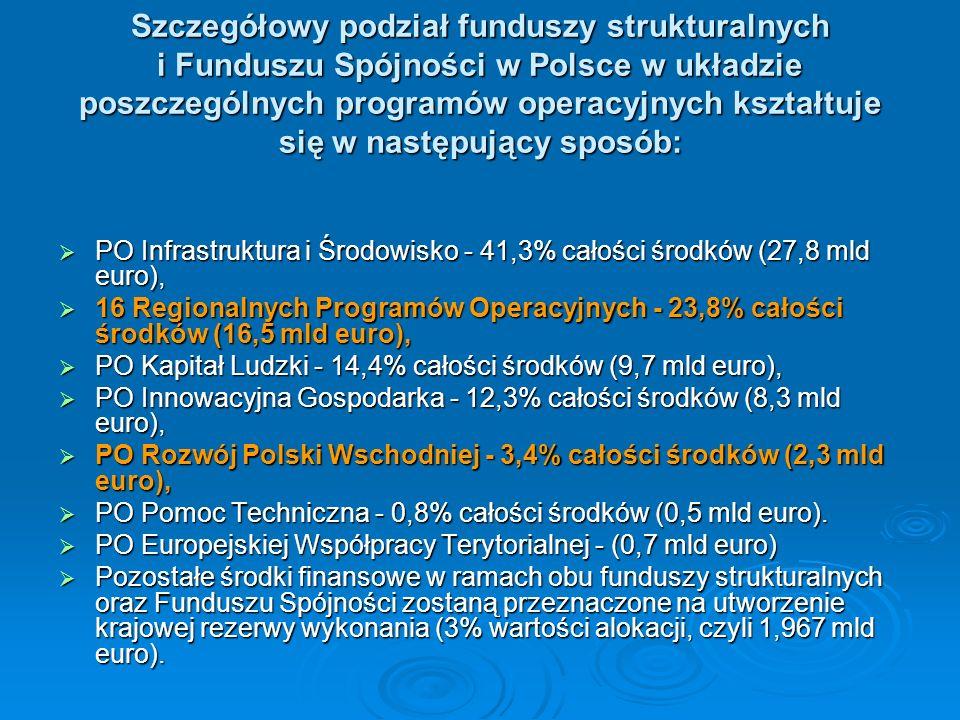 Szczegółowy podział funduszy strukturalnych i Funduszu Spójności w Polsce w układzie poszczególnych programów operacyjnych kształtuje się w następując