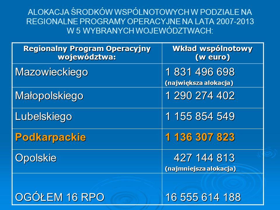 ALOKACJA ŚRODKÓW WSPÓLNOTOWYCH W PODZIALE NA REGIONALNE PROGRAMY OPERACYJNE NA LATA 2007-2013 W 5 WYBRANYCH WOJEWÓDZTWACH: Regionalny Program Operacyj