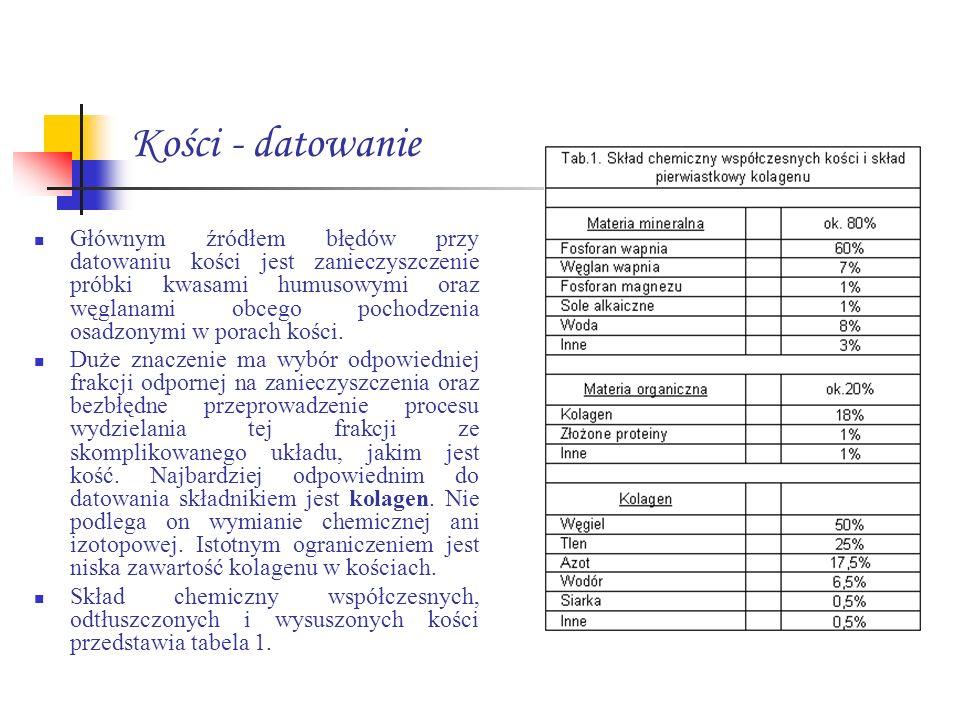 Kości - datowanie Głównym źródłem błędów przy datowaniu kości jest zanieczyszczenie próbki kwasami humusowymi oraz węglanami obcego pochodzenia osadzo