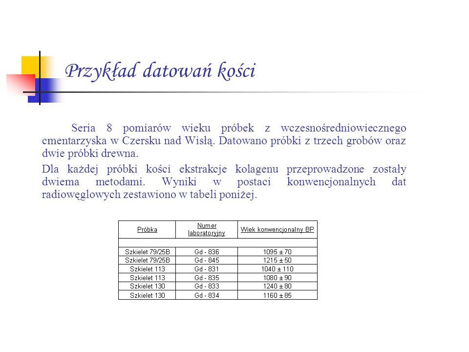 Przykład datowań kości Seria 8 pomiarów wieku próbek z wczesnośredniowiecznego cmentarzyska w Czersku nad Wisłą. Datowano próbki z trzech grobów oraz