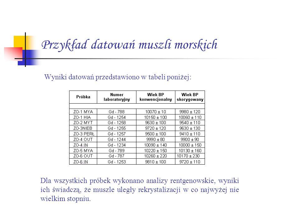 Przykład datowań muszli morskich Wyniki datowań przedstawiono w tabeli poniżej: Dla wszystkich próbek wykonano analizy rentgenowskie, wyniki ich świad