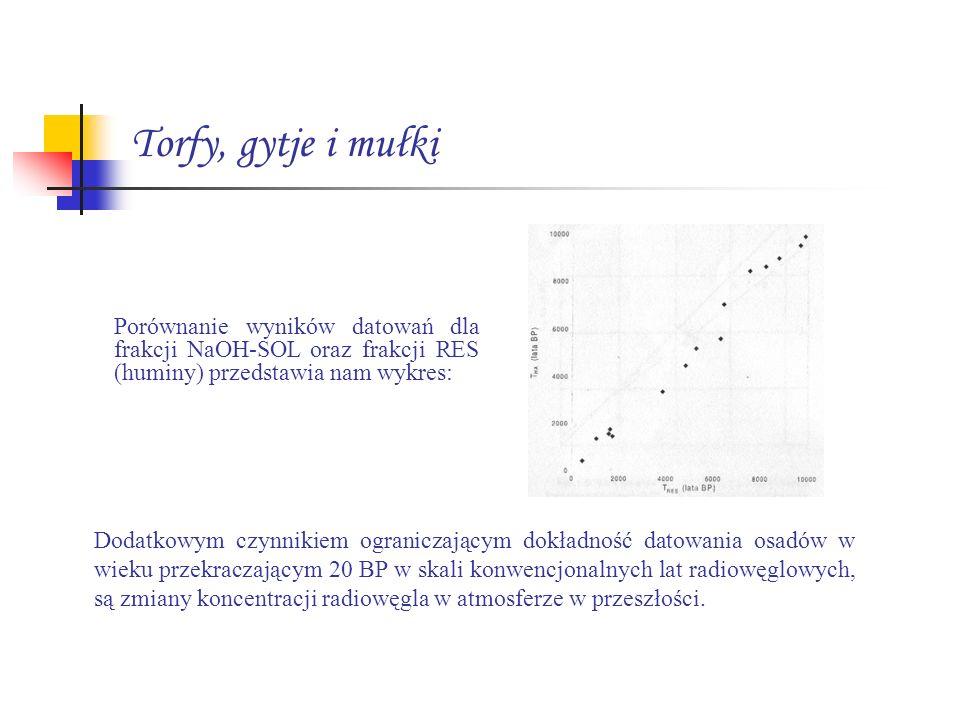 Torfy, gytje i mułki Dodatkowym czynnikiem ograniczającym dokładność datowania osadów w wieku przekraczającym 20 BP w skali konwencjonalnych lat radio