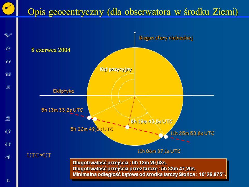 11 Ekliptyka Biegun sfery niebieskiej Opis geocentryczny (dla obserwatora w środku Ziemi) 5h 13m 33,2s UTC 5h 32m 49,8s UTC 11h 25m 53,8s UTC 11h 06m