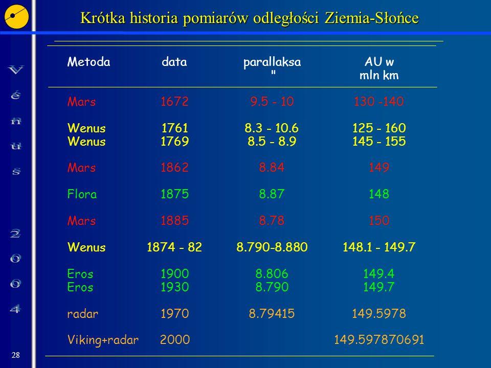 28 Krótka historia pomiarów odległości Ziemia-Słońce MetodadataparallaksaAU w