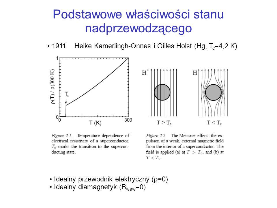 Podstawowe właściwości stanu nadprzewodzącego Idealny przewodnik elektryczny (ρ=0) Idealny diamagnetyk (B wew =0) 1911Heike Kamerlingh-Onnes i Gilles