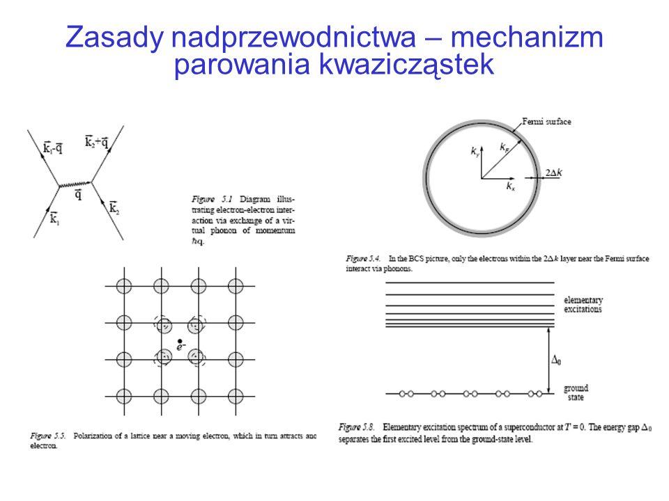 Zasady nadprzewodnictwa Teoria BCS w konwencjonalnych nadprzewodnikach –Kwazicząstka = elektron + ośrodek (morze Fermiego) –Para Coopera= dwie kwazicząstki związane energią Δ (=przerwa energetyczna w widmie pary).