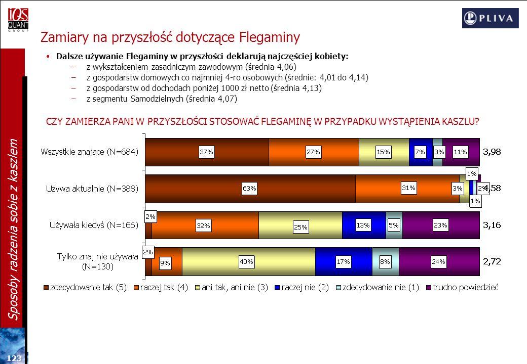 12 2 Sposoby radzenia sobie z kaszlem Mucosolvan w tabletkach: Silne i słabe strony SILNE STRONY SŁABE STRONY UŻYWAJĄCE KIEDYKOLWIEK N=29