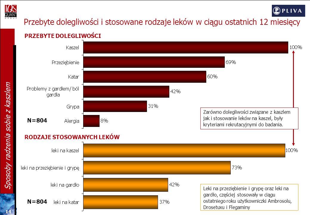 13 Sposoby radzenia sobie z kaszlem duszności/ brak oddechu(24%) uciążliwość/ dyskomfort (9%) zmęczenie/ brak sił (8%) przeziębienie (24%) choroba/ zł
