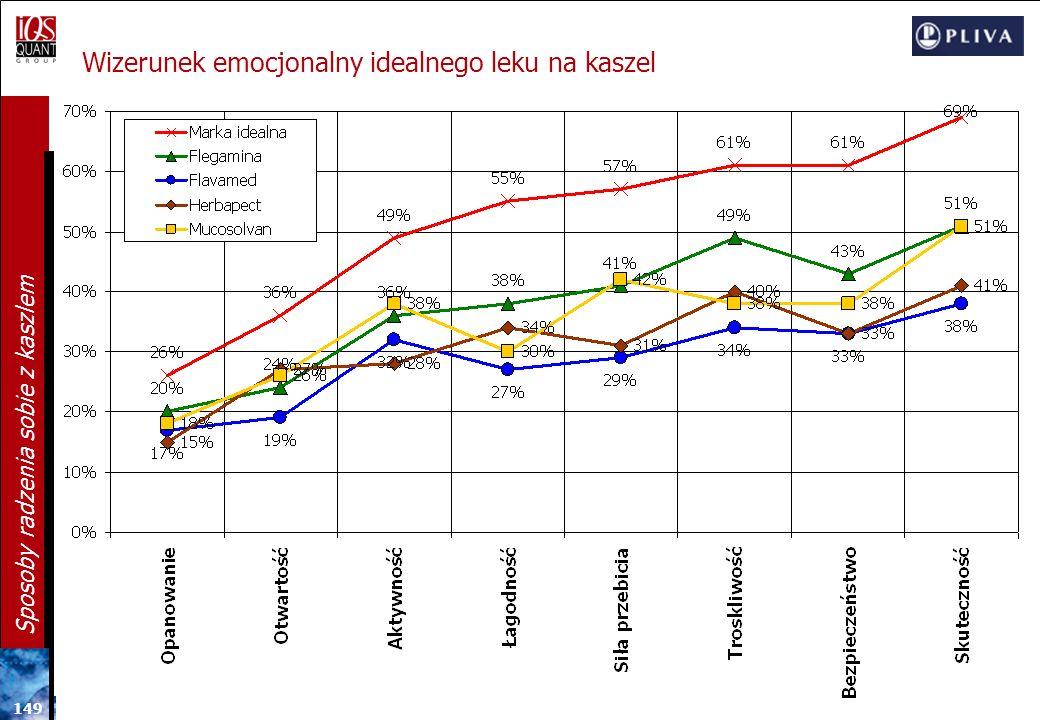 14 8 Sposoby radzenia sobie z kaszlem Wizerunek emocjonalny Flegaminy na tle głównych konkurentów [ZNAJĄCY DANĄ MARKĘ LEKU] Analiza czynnikowa