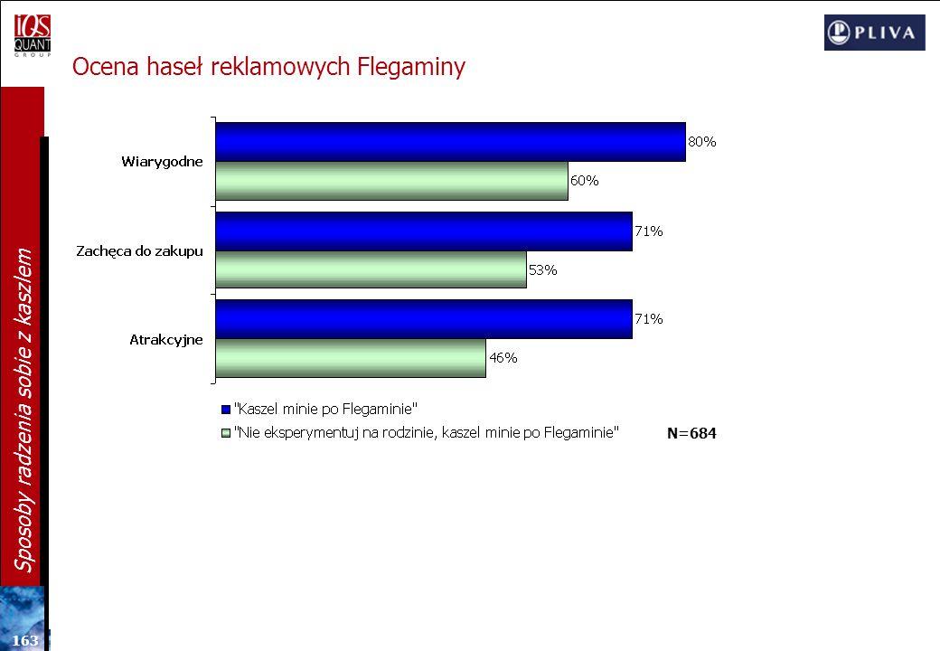16 2 Sposoby radzenia sobie z kaszlem Ocena atrakcyjności hasła: Nie eksperymentuj na rodzinie, kaszel minie po Flegaminie N=107 DLACZEGO? 15% 47% N=3