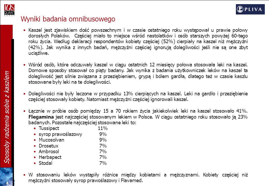54 Sposoby radzenia sobie z kaszlem Preferowana forma leku na kaszel N=804 SYROP Gospodarstwa o dochodach powyżej 3000 zł (81%) z Wielkopolski (85%) segment Samodzielnych (79%) TABLETKI Kobiety z wyższym wykształceniem (16%) SYROP I TABLETKI Użytkowniczki: Pastylek wykrztuśnych (38%) Herbapectu (34%) Tymianku i Podbiału (33%) Mucosolvanu (25%) z segmentu Przewrażliwionych (24%)