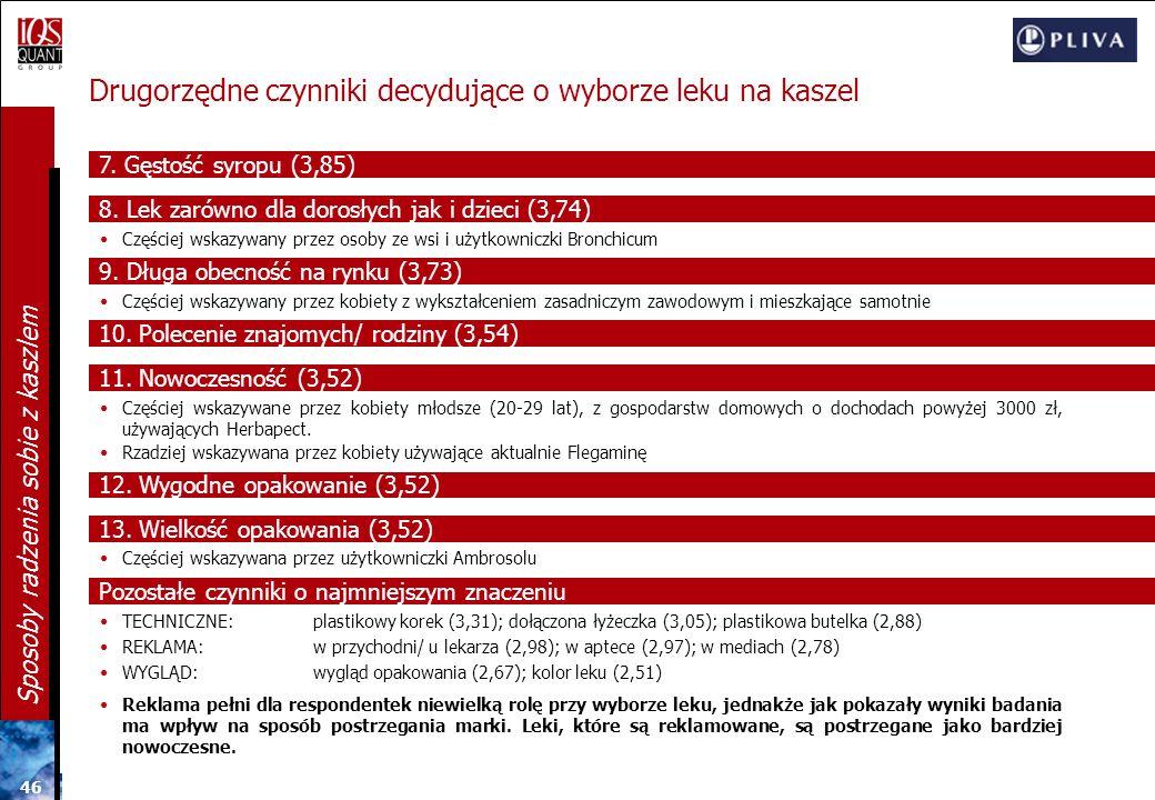 45 Sposoby radzenia sobie z kaszlem Najważniejsze czynniki decydujące o wyborze leku na kaszel Cena stanowi na polskim rynku leków na kaszel najważnie