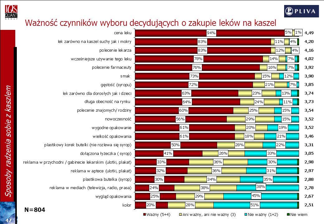 46 Sposoby radzenia sobie z kaszlem Drugorzędne czynniki decydujące o wyborze leku na kaszel 7. Gęstość syropu (3,85) Częściej wskazywany przez osoby