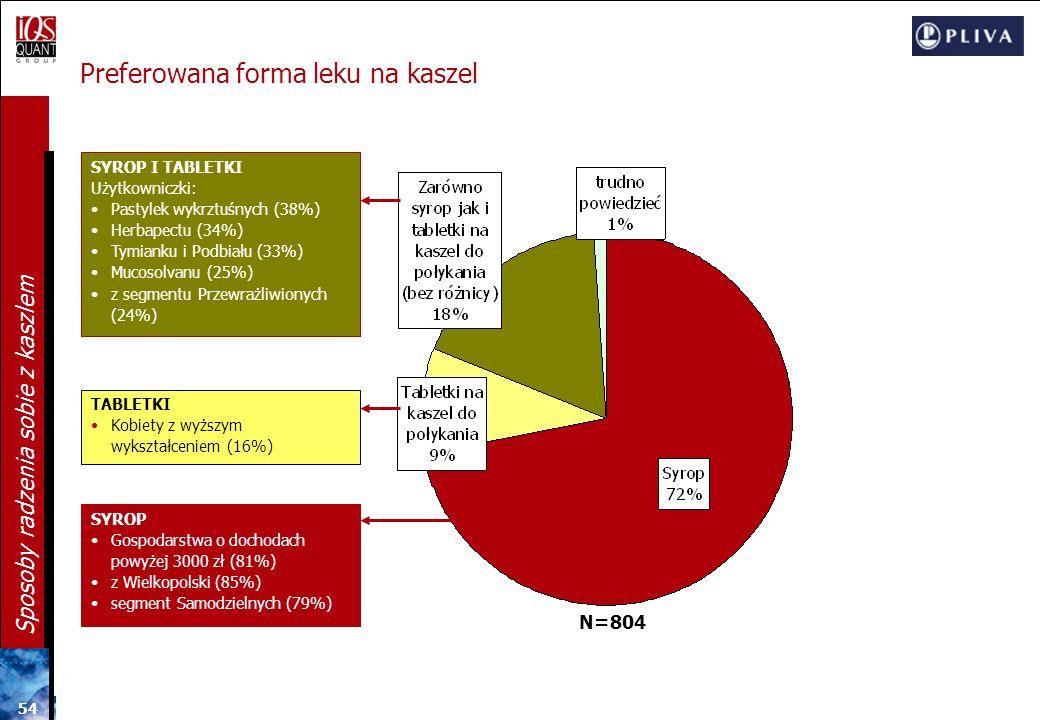 53 Sposoby radzenia sobie z kaszlem Leki na kaszel najbliższe ideałowi N=804 FLEGAMINA częściej dla kobiet: z wykształceniem zasadniczym zawodowym (34