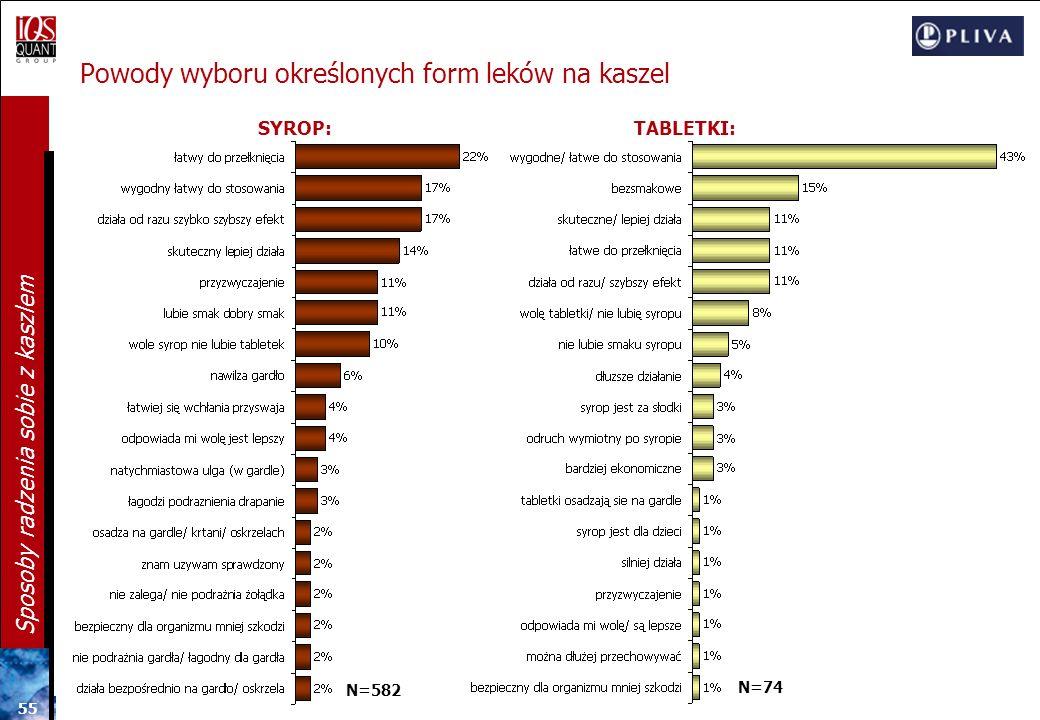 54 Sposoby radzenia sobie z kaszlem Preferowana forma leku na kaszel N=804 SYROP Gospodarstwa o dochodach powyżej 3000 zł (81%) z Wielkopolski (85%) s
