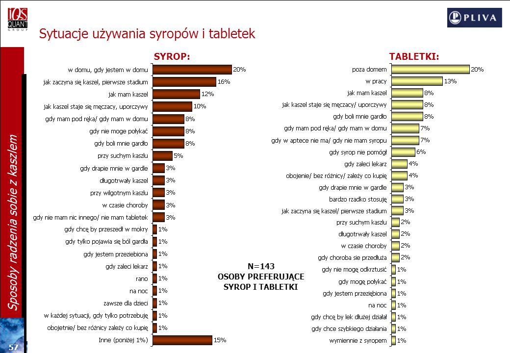 56 Sposoby radzenia sobie z kaszlem Syropy: Preferowany smak i konsystencja N=582 KONSYSTENCJA SYROPU 11% bardzo gęsta 76% średnio gęsta 12% rzadka/ m