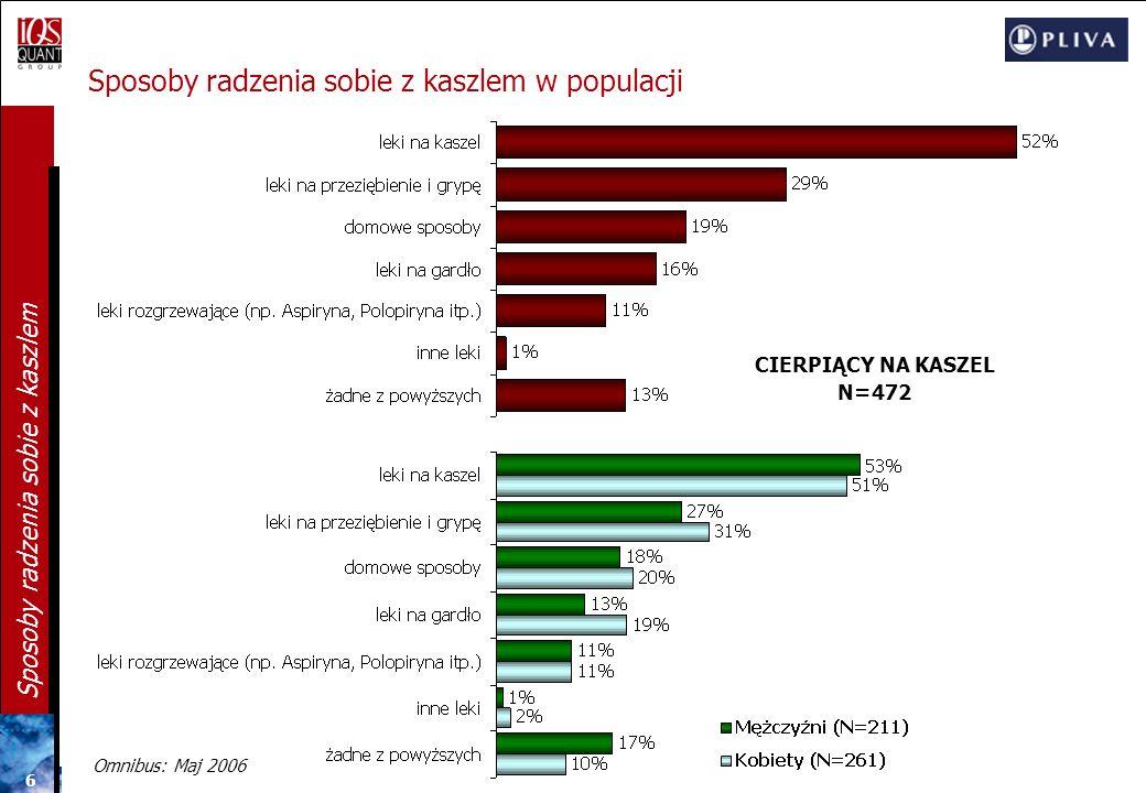 56 Sposoby radzenia sobie z kaszlem Syropy: Preferowany smak i konsystencja N=582 KONSYSTENCJA SYROPU 11% bardzo gęsta 76% średnio gęsta 12% rzadka/ mało gęsta Użytkowniczki: Herbapectu - 21% bardzo gęsta Mucosolvanu - 18% rzadka