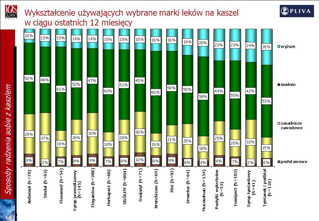 67 Sposoby radzenia sobie z kaszlem Miejscowość używających wybrane marki leków na kaszel w ciągu ostatnich 12 miesięcy
