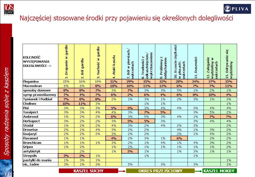 72 Sposoby radzenia sobie z kaszlem Leki stosowane podczas ostatniego kaszlu N=804 Kobiety mieszkające samotnie (z 1 osobowych gospodarstw domowych) c