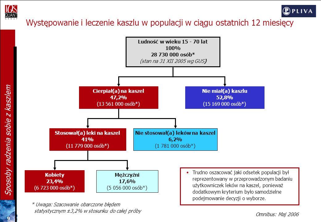 9 9 9 Sposoby radzenia sobie z kaszlem Występowanie i leczenie kaszlu w populacji w ciągu ostatnich 12 miesięcy Ludność w wieku 15 - 70 lat 100% 28 730 000 osób* (stan na 31 XII 2005 wg GUS) Cierpiał(a) na kaszel 47,2% (13 561 000 osób*) Nie miał(a) kaszlu 52,8% (15 169 000 osób*) Stosował(a) leki na kaszel 41% (11 779 000 osób*) Kobiety 23,4% (6 723 000 osób*) Mężczyźni 17,6% (5 056 000 osób*) * Uwaga: Szacowanie obarczone błędem statystycznym ±3,2% w stosunku do całej próby Nie stosował(a) leków na kaszel 6,2% (1 781 000 osób*) Trudno oszacować jaki odsetek populacji był reprezentowany w przeprowadzonym badaniu użytkowniczek leków na kaszel, ponieważ dodatkowym kryterium było samodzielne podejmowanie decyzji o wyborze.