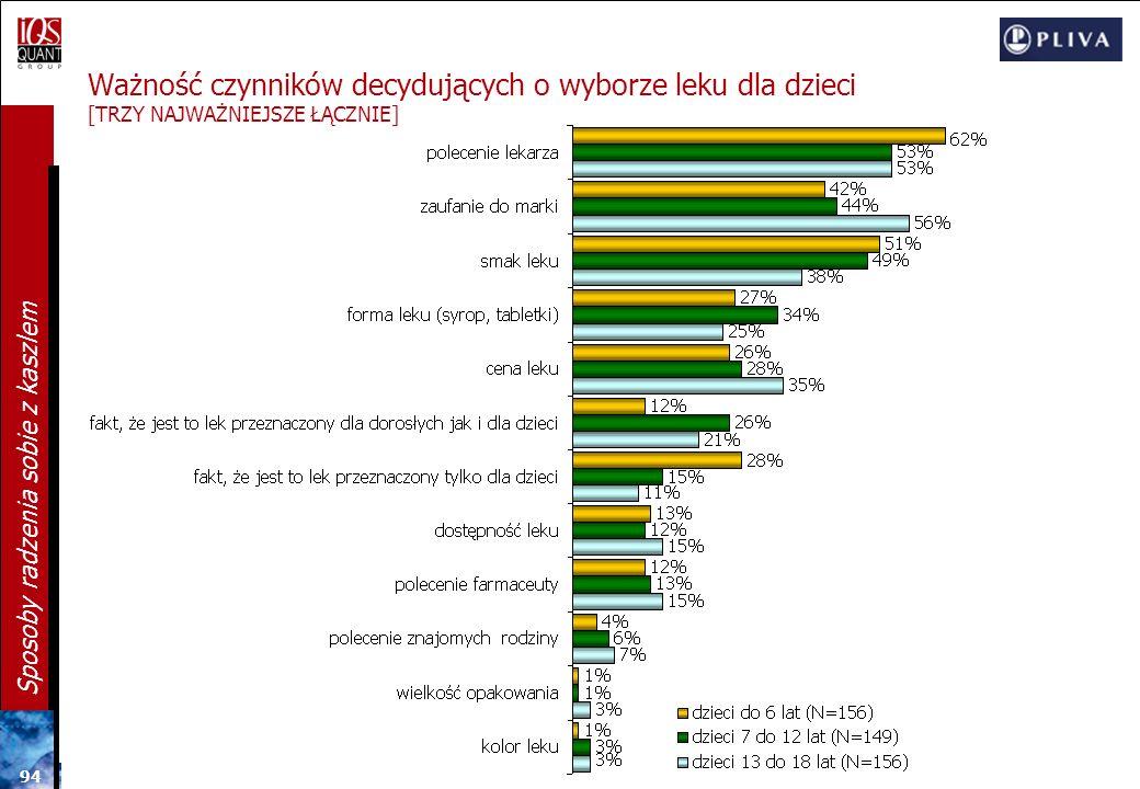 93 Sposoby radzenia sobie z kaszlem Ważność czynników decydujących o wyborze leku dla dzieci [NAJWAŻNIEJSZE] N=342