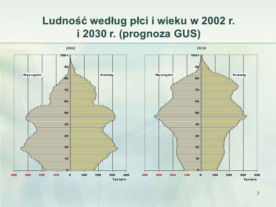 3 Ludność według płci i wieku w 2002 r. i 2030 r. (prognoza GUS)