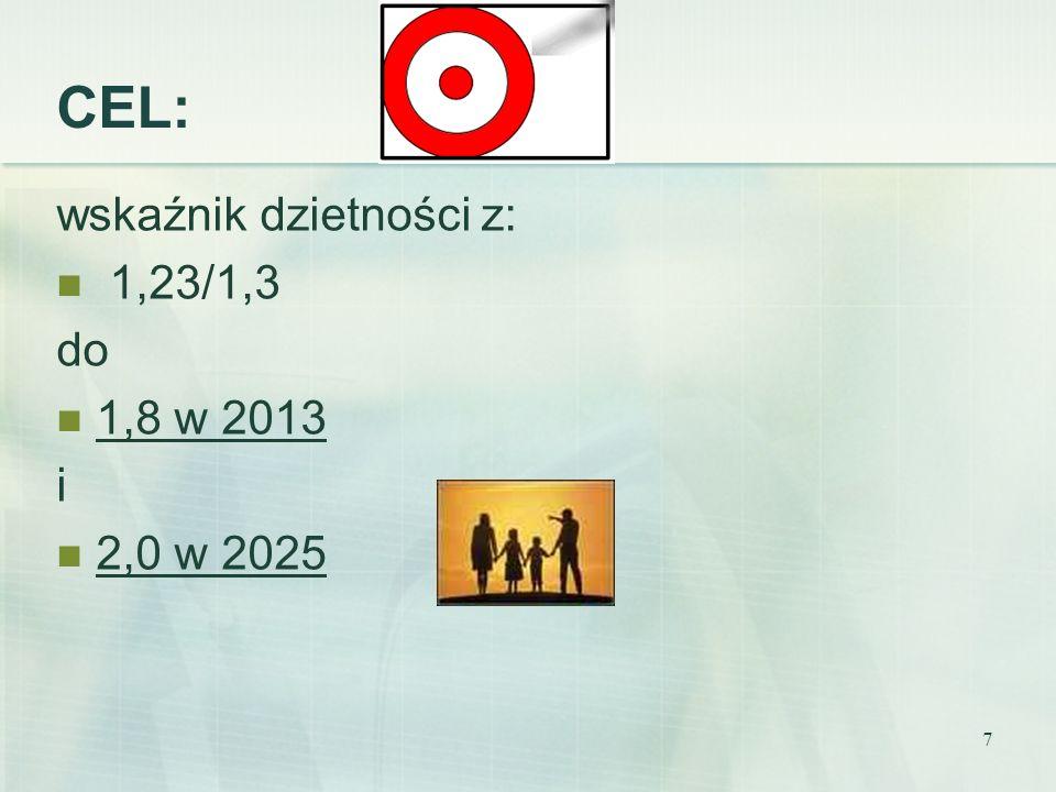 7 wskaźnik dzietności z: 1,23/1,3 do 1,8 w 2013 i 2,0 w 2025 CEL: