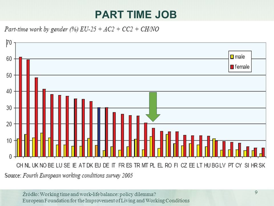 9 PART TIME JOB Źródło: Working time and work-life balance: policy dilemma? European Foundation for the Improvement of Living and Working Conditions