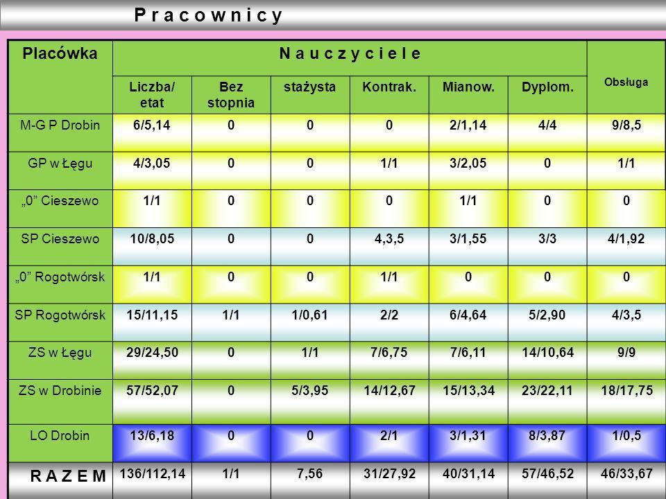 PlacówkaN a u c z y c i e l e Obsługa Liczba/ etat Bez stopnia stażystaKontrak.Mianow.Dyplom. M-G P Drobin6/5,140002/1,144/49/8,5 GP w Łęgu4/3,05001/1
