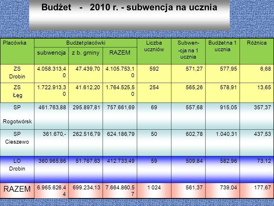 Budżet - 2010 r. - subwencja na ucznia PlacówkaBudżet placówkiLiczba uczniów Subwen- -cja na 1 ucznia Budżet na 1 ucznia Różnica subwencjaz b. gminyRA