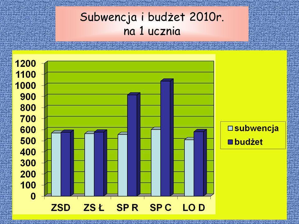 Subwencja i budżet 2010r. na 1 ucznia