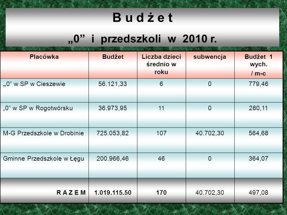 B u d ż e t 0 i przedszkoli w 2010 r. PlacówkaBudżetLiczba dzieci średnio w roku subwencjaBudżet 1 wych. / m-c 0 w SP w Cieszewie56.121,3360779,46 0 w