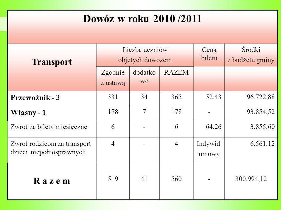 Dowóz w roku 2010 /2011 Transport Liczba uczniów objętych dowozem Cena biletu Środki z budżetu gminy Zgodnie z ustawą dodatko wo RAZEM Przewoźnik - 3