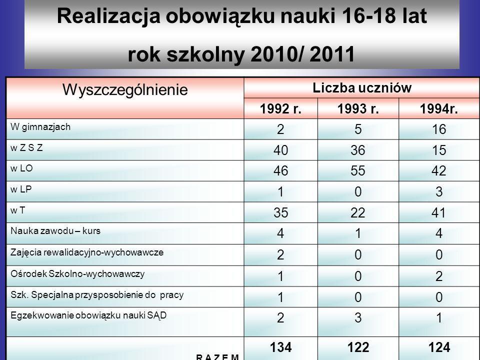 Realizacja obowiązku nauki 16-18 lat rok szkolny 2010/ 2011 Wyszczególnienie Liczba uczniów 1992 r.1993 r.1994r. W gimnazjach 2516 w Z S Z 403615 w LO