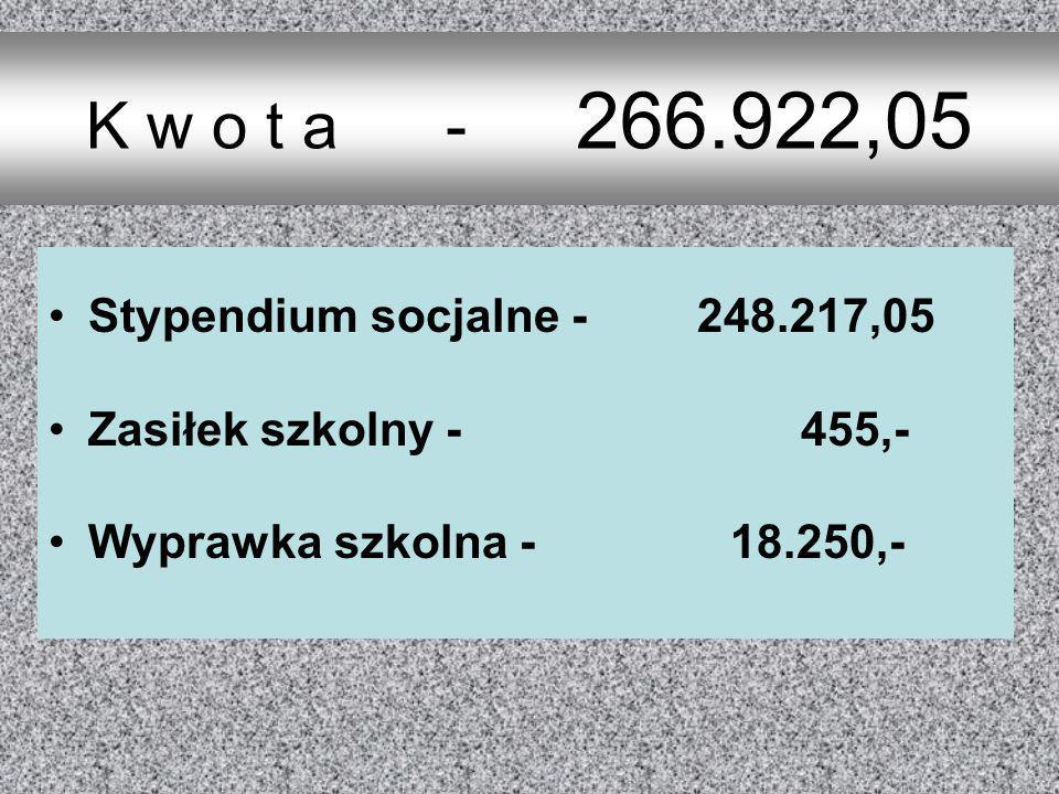 Stypendium socjalne - 248.217,05 Zasiłek szkolny - 455,- Wyprawka szkolna - 18.250,- K w o t a - 266.922,05