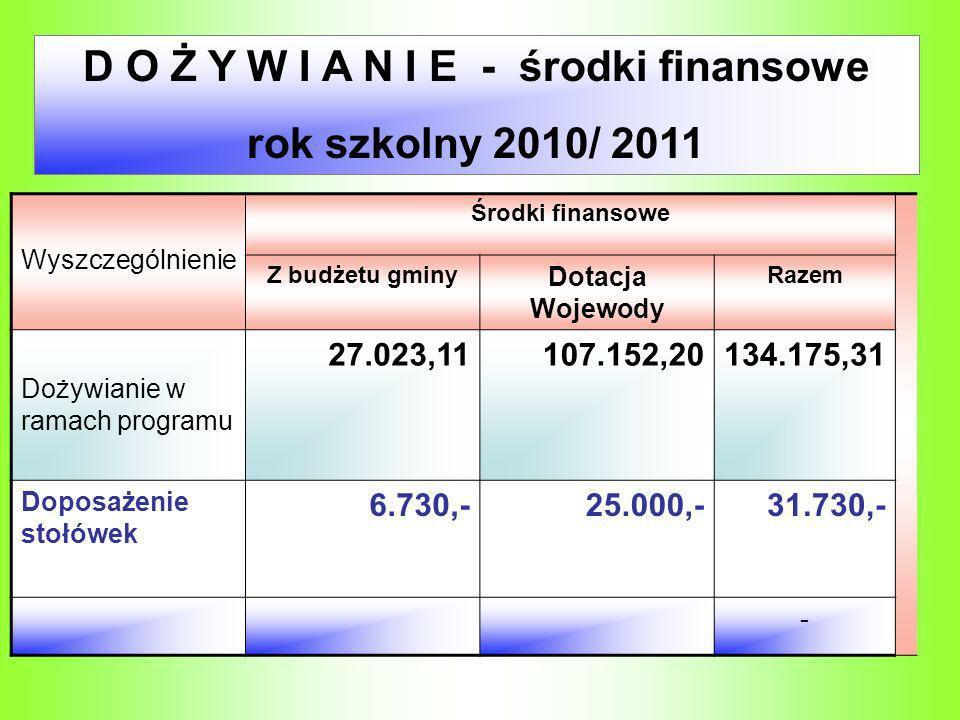 D O Ż Y W I A N I E - środki finansowe rok szkolny 2010/ 2011 Wyszczególnienie Środki finansowe Z budżetu gminy Dotacja Wojewody Razem Dożywianie w ra