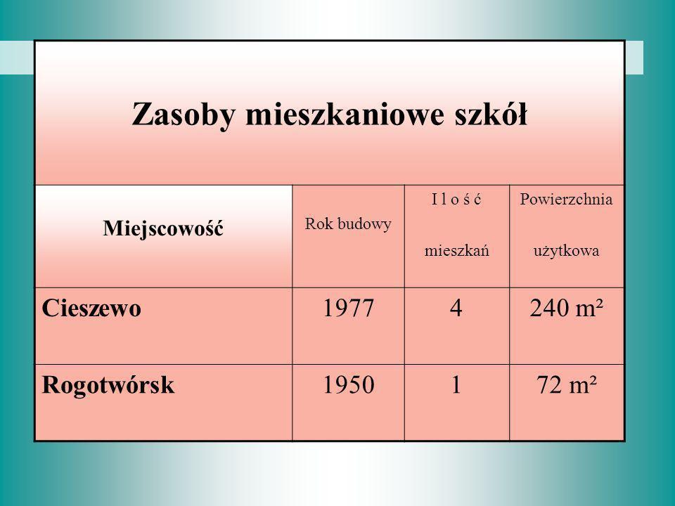 Zasoby mieszkaniowe szkół Miejscowość Rok budowy I l o ś ćPowierzchnia mieszkańużytkowa Cieszewo19774240 m² Rogotwórsk1950172 m²
