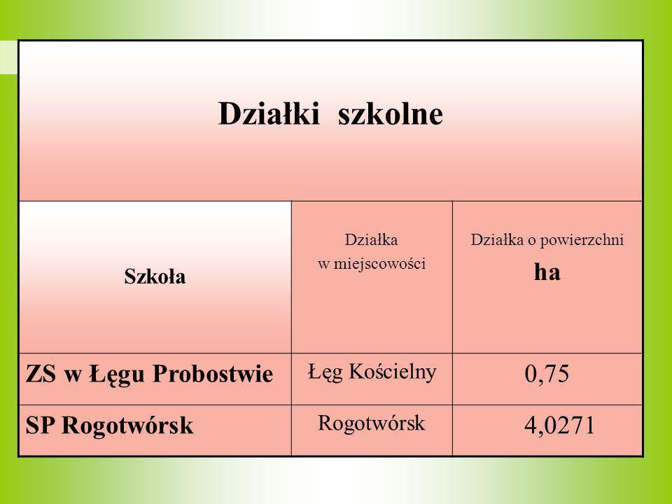 Działki szkolne Szkoła Działka w miejscowości Działka o powierzchni ha ZS w Łęgu Probostwie Łęg Kościelny 0,75 SP Rogotwórsk Rogotwórsk 4,0271