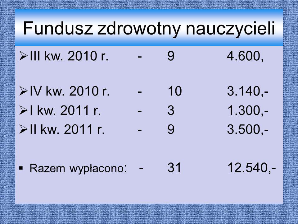Fundusz zdrowotny nauczycieli III kw. 2010 r.-94.600, IV kw. 2010 r.-103.140,- I kw. 2011 r.-31.300,- II kw. 2011 r. -93.500,- Razem wypłacono : -3112