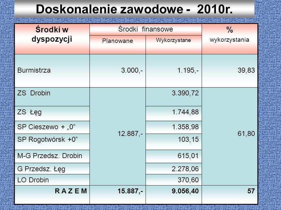 Doskonalenie zawodowe - 2010r. Środki w dyspozycji Środki finansowe % wykorzystania Planowane Wykorzystane Burmistrza3.000,-1.195,-39,83 ZS Drobin 12.