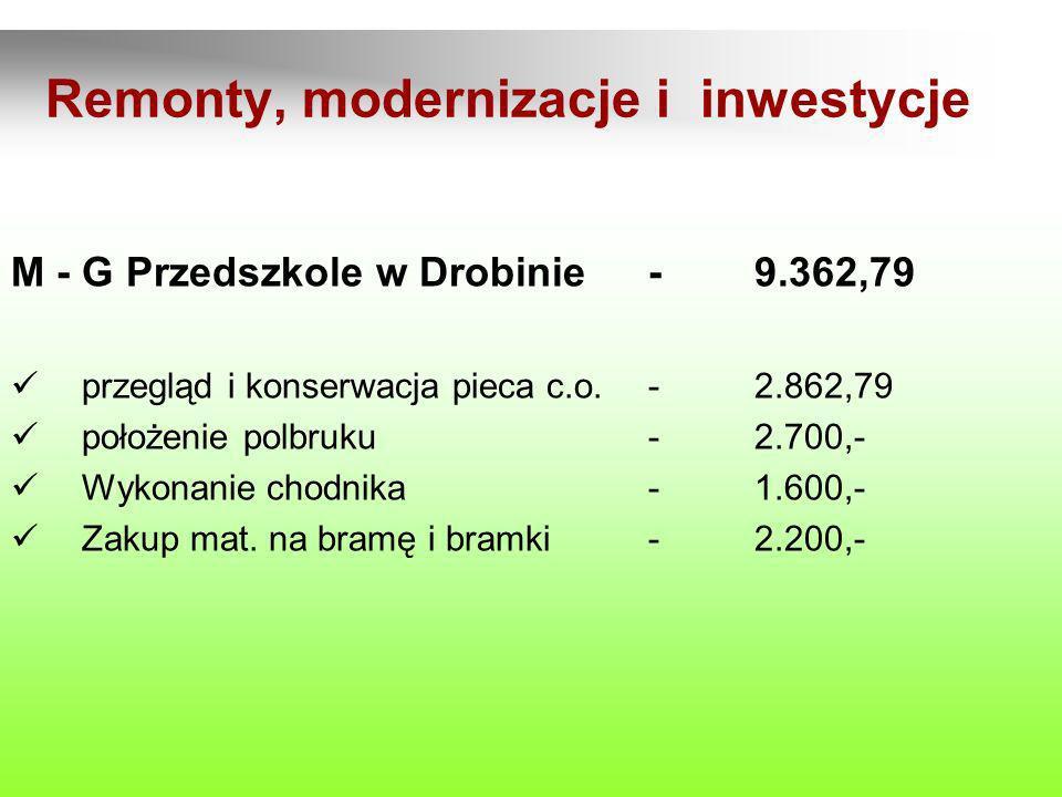 M - G Przedszkole w Drobinie-9.362,79 przegląd i konserwacja pieca c.o.-2.862,79 położenie polbruku-2.700,- Wykonanie chodnika-1.600,- Zakup mat. na b