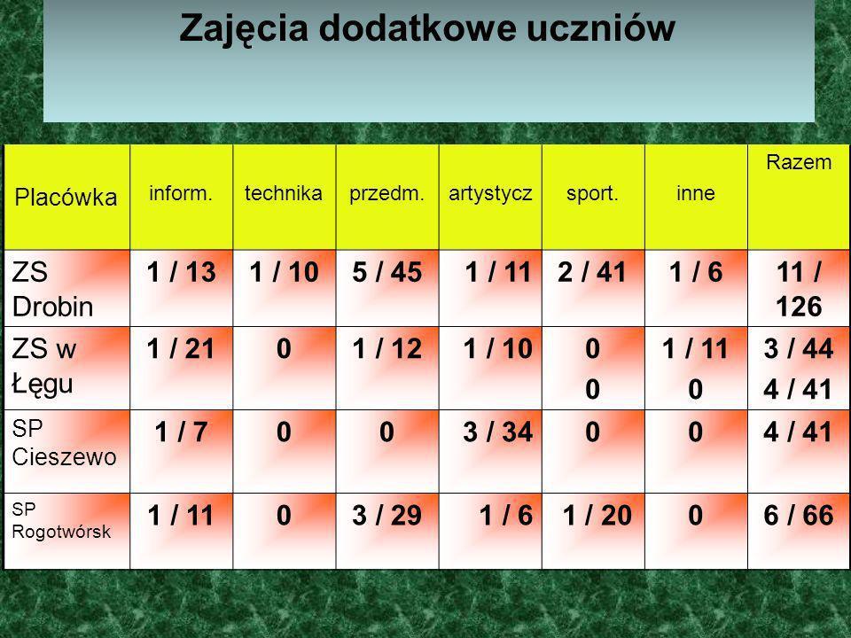Zajęcia dodatkowe uczniów Placówka inform.technikaprzedm.artystyczsport.inne Razem ZS Drobin 1 / 131 / 105 / 451 / 112 / 411 / 611 / 126 ZS w Łęgu 1 /