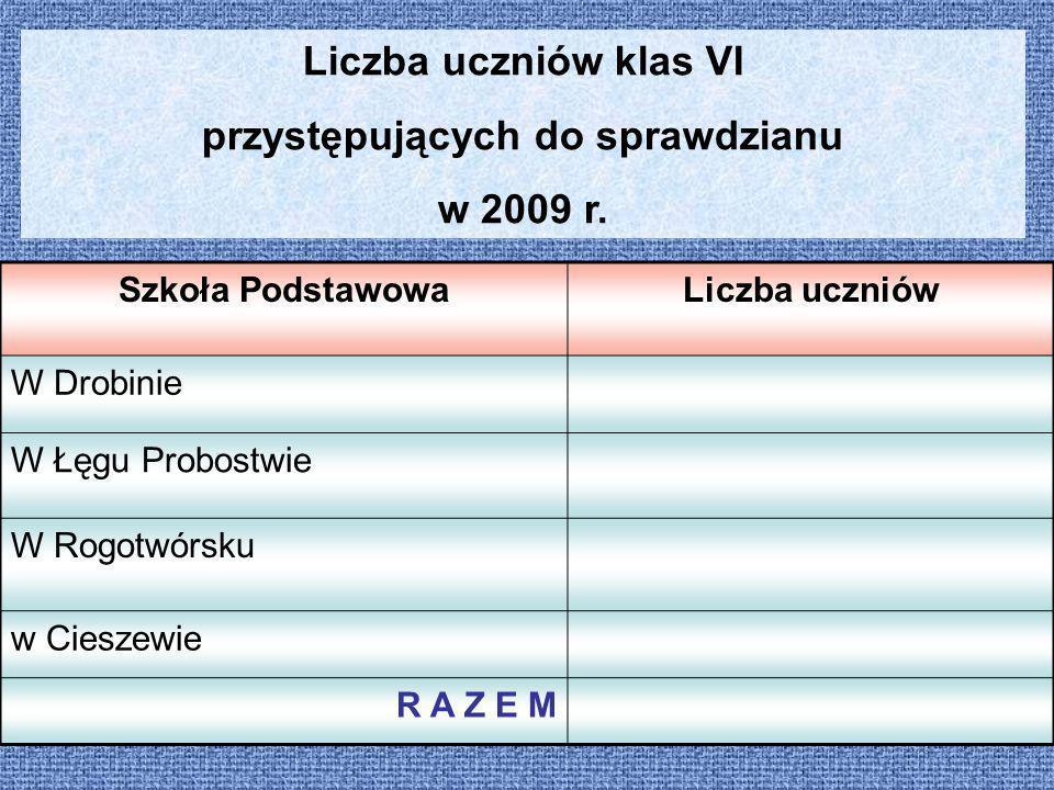 Liczba uczniów klas VI przystępujących do sprawdzianu w 2009 r. Szkoła PodstawowaLiczba uczniów W Drobinie W Łęgu Probostwie W Rogotwórsku w Cieszewie