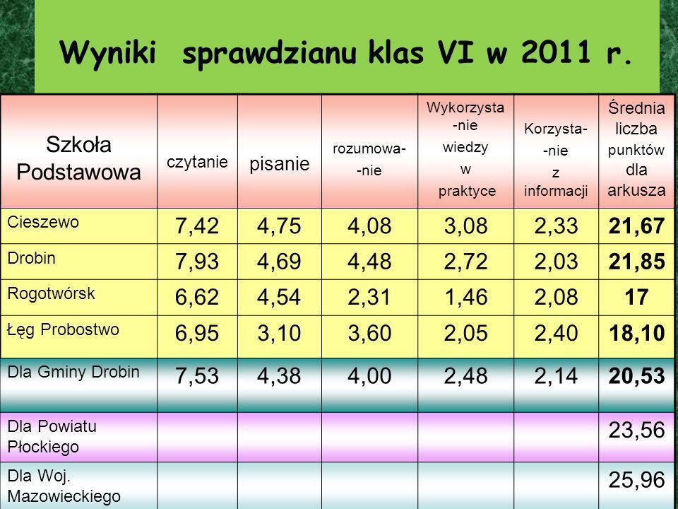 Wyniki sprawdzianu klas VI w 2011 r. Szkoła Podstawowa czytanie pisanie rozumowa- -nie Wykorzysta -nie wiedzy w praktyce Korzysta- -nie z informacji Ś