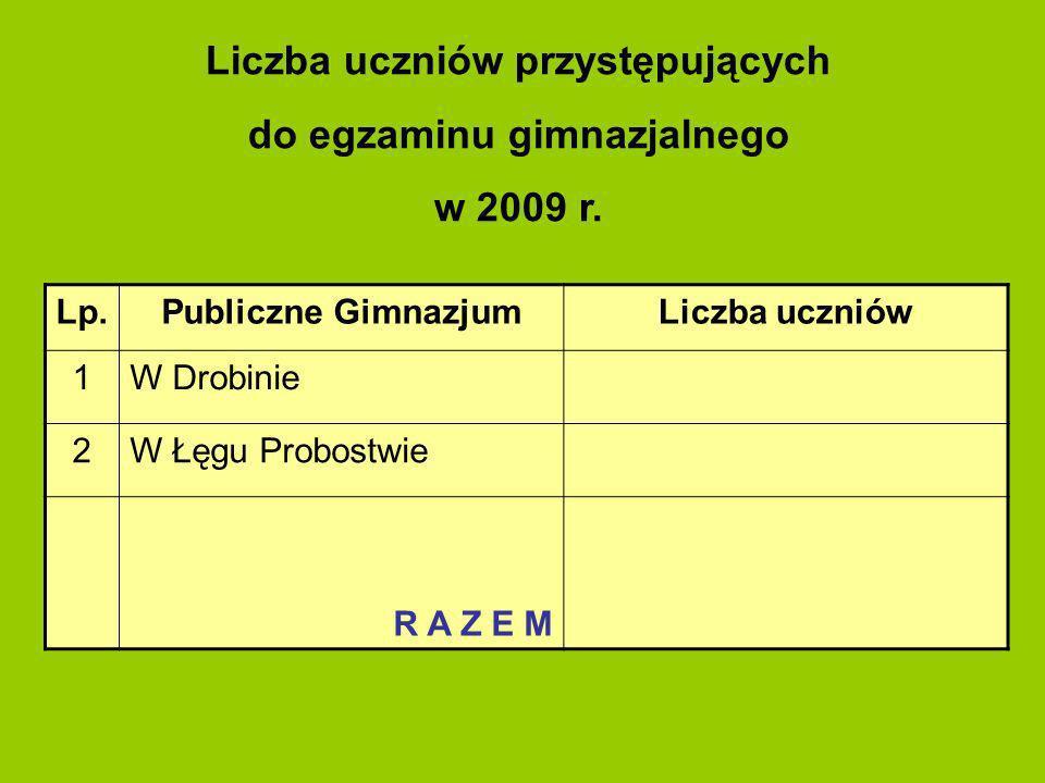 Liczba uczniów przystępujących do egzaminu gimnazjalnego w 2009 r. Lp.Publiczne GimnazjumLiczba uczniów 1W Drobinie 2W Łęgu Probostwie R A Z E M
