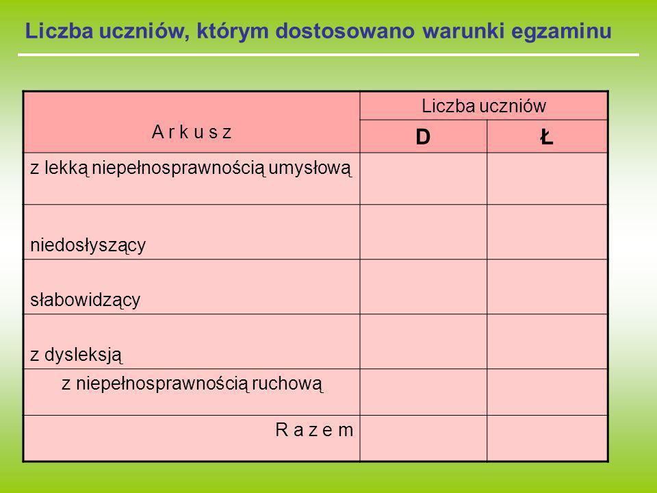 Liczba uczniów, którym dostosowano warunki egzaminu A r k u s z Liczba uczniów DŁ z lekką niepełnosprawnością umysłową niedosłyszący słabowidzący z dy