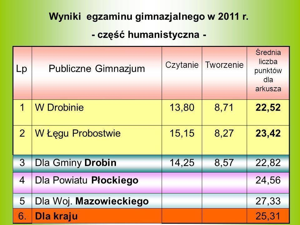 Wyniki egzaminu gimnazjalnego w 2011 r. - część humanistyczna - LpPubliczne Gimnazjum CzytanieTworzenie Średnia liczba punktów dla arkusza 1W Drobinie