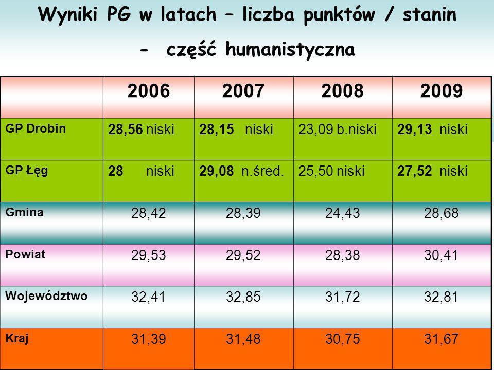 Wyniki PG w latach – liczba punktów / stanin - część humanistyczna 2006200720082009 GP Drobin 28,56 niski28,15 niski23,09 b.niski29,13 niski GP Łęg 28