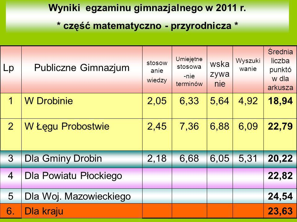 Wyniki egzaminu gimnazjalnego w 2011 r. * część matematyczno - przyrodnicza * LpPubliczne Gimnazjum stosow anie wiedzy Umiejętne stosowa -nie terminów